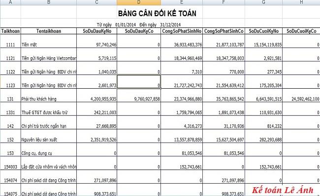 bảng thuyết minh báo cáo tài chính