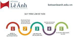 Thông tư 129/2012/TT-BTC- Chứng chỉ kiểm toán viên và Chứng chỉ hành nghề kế toán
