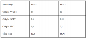 bảng giá thành định mức từng quy cách sản phẩm