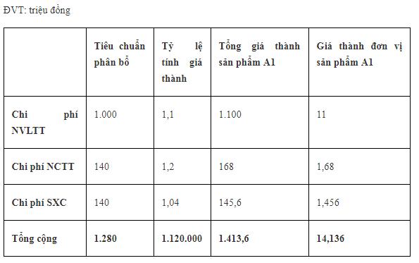 Bảng tính giá thành sản phẩm A1 số lượng