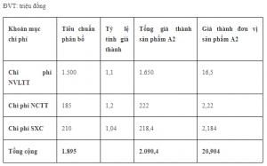 Bảng tính giá thành sản phẩm A2 số lượng